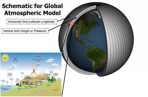 weather prediction essay