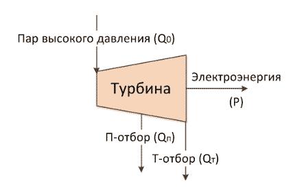 Характеристики паровых турбин россии