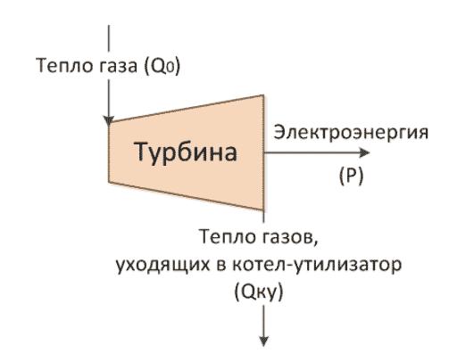Схема работы газовой турбины
