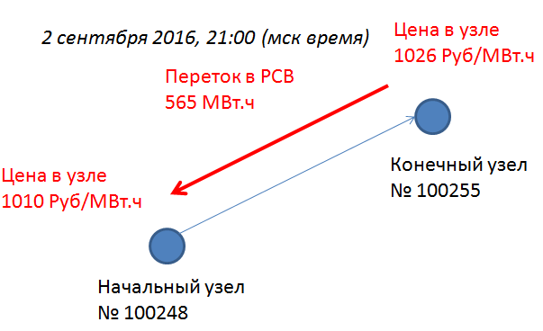 Пример узлового ценообразования